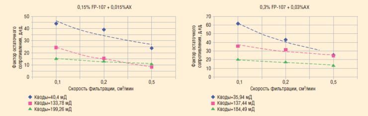 Рис. 8. Физическое моделирование воздействия потокоотклоняющих составов на водонасыщенных кернах