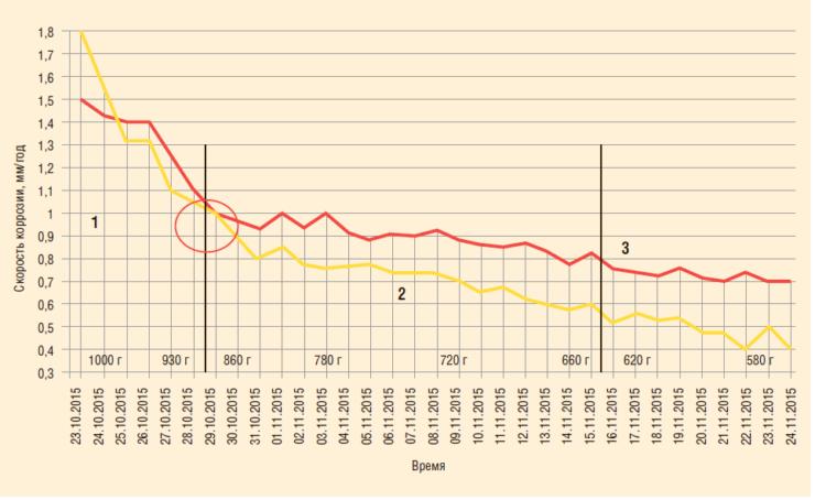 Рис. 8. Изменение скорости коррозии в ходе эксперимента