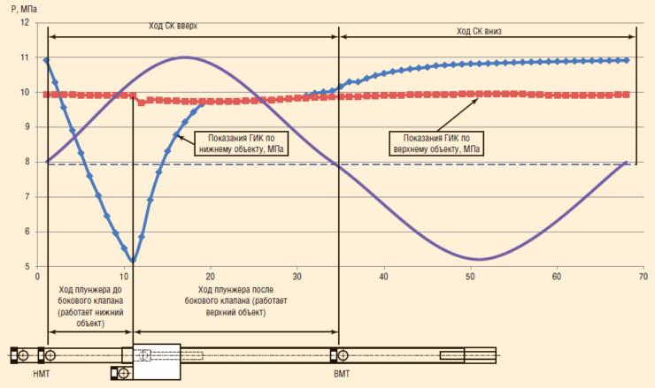 Рис. 8. Показания ГИК установки ОРД в СМД НГДУ «Прикамнефть»Рис. 8. Показания ГИК установки ОРД в СМД НГДУ «Прикамнефть»