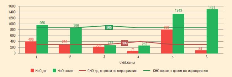 Рис. 8. СНО до и после внедрения фильтра на короткой колонне, сут