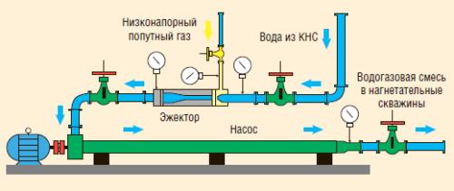 Рис. 8. Технологическая схема станции для водогазового воздействия