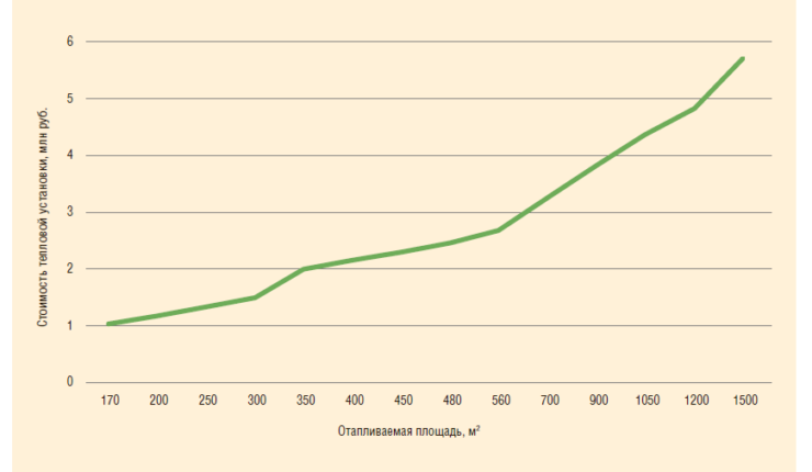 Рис. 8. Зависимость стоимости тепловой установки от величины отапливаемой площади с ГВС