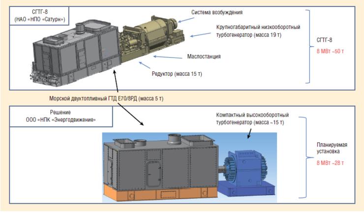 Рис. 9. Газотурбинная электростанция мощностью 8 МВт на базе ГТД Е708РД