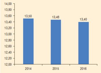 Рис. 9. УРЭ на водозаборном фонде скважин, 2014-2016 гг., кВт-ч/м3