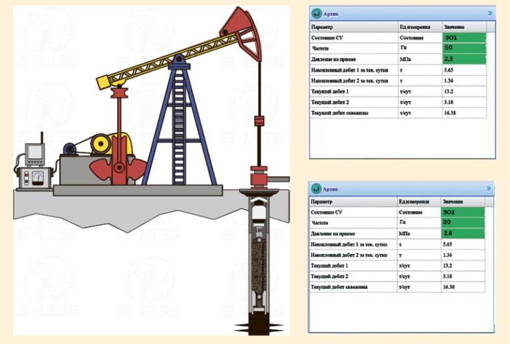 Рис. 9. Визуализация, автоматическое управление и учет параметров работы компоновки ОРД