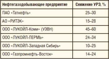 Таблица 2. Снижение удельного расхода электроэнергии при замене в УЭЦН и УЭВН асинхронных электродвигателей на вентильные