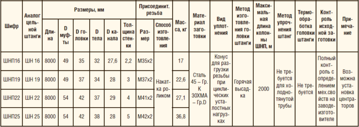 Таблица 1. Сортамент штанг насосных полых производства ООО «ЭЛКАМ»