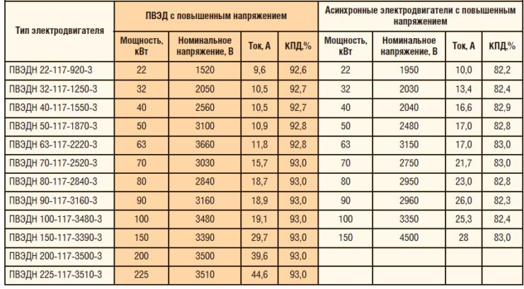 Таблица 5. Сравнение технических характеристик вентильных и асинхронных электродвигателей с повышенным напряжением
