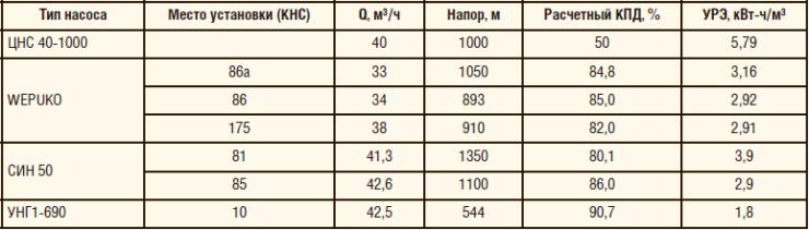 Таблица 2. Сравнительные характеристики насосных агрегатов объемного действия