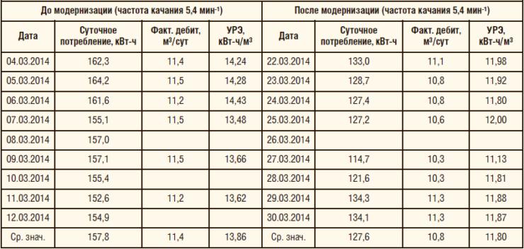 Таблица 6. Сравнительные измерения, выполненные службами ООО «ЛУКОЙЛ-ПЕРМЬ»