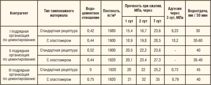 Таблица 2. Сравнительный анализ тампонажных смесей