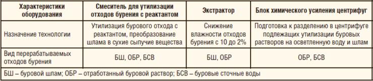 Таблица 1. Сравнительный анализ технологий