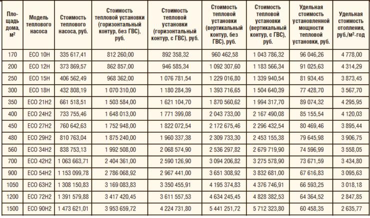 Таблица 1. Стоимостные показатели геотермальной тепловой установки