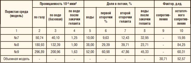 Таблица 8. Сводная информация по определению факторов сопротивления на объемной модели (водонасыщенные керны) пласта