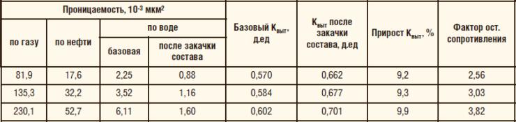 Таблица 10. Сводная информация по результатам фильтрации на линейных нефтенасыщенных образцах керна