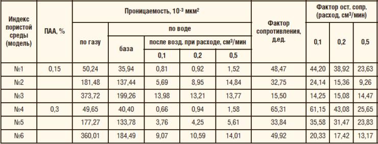 Таблица 7. Сводная информация по результатам фильтрации на линейных водонасыщенных моделях пласта
