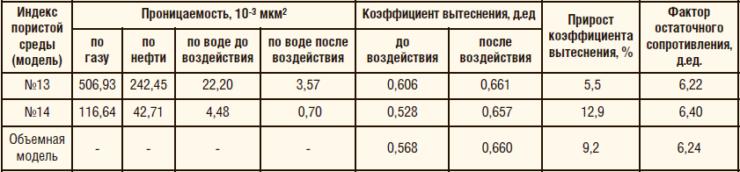 Сводная информация по результатам фильтрации на объемной нефтенасыщенной модели пласта