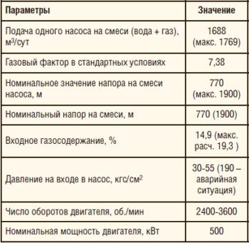 Таблица 2. Технические характеристики станции утилизации попутного газа и водогазового воздействия на пласт
