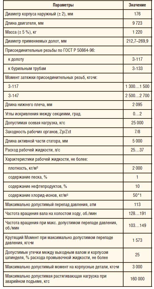 Таблица 2. Технические характеристики ВЗД ДРУ-172К.7/8.54