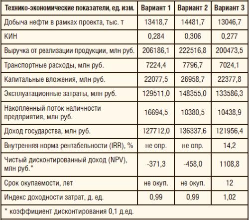 Таблица 2. Технико-экономические показатели вариантов разработки многопластовых месторождений