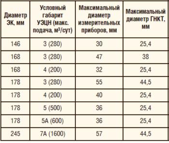 Таблица 11. Типоразмеры байпасных систем