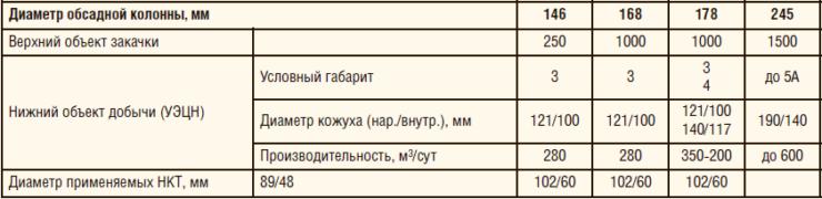 Таблица 8. Вариант исполнения системы для ОРДиЗ с закачкой в верхний пласт