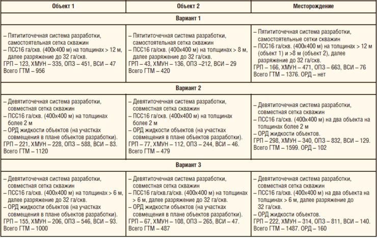 Таблица 1. Варианты разработки многопластового месторождения
