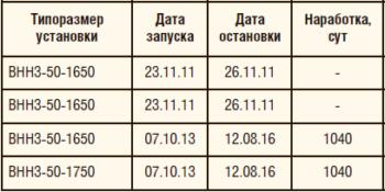 Таблица 4. Внедрение дуальной системы в ОАО «Сургутнефтегаз», скважина №2