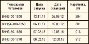 Таблица 3. Внедрение дуальной системы в ОАО «Сургутнефтегаз», скважина №1