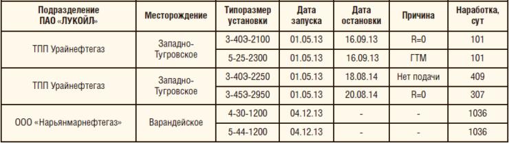 Таблица 5. Внедрение дуальной системы на месторождениях ПАО «ЛУКОЙЛ»