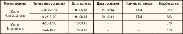 Таблица 6. Внедрение дуальной системы на месторождениях Томской и Тюменской областей