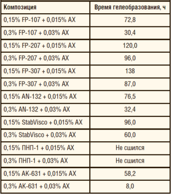 Таблица 4. Время сшивки полимеров с ацетатом хрома