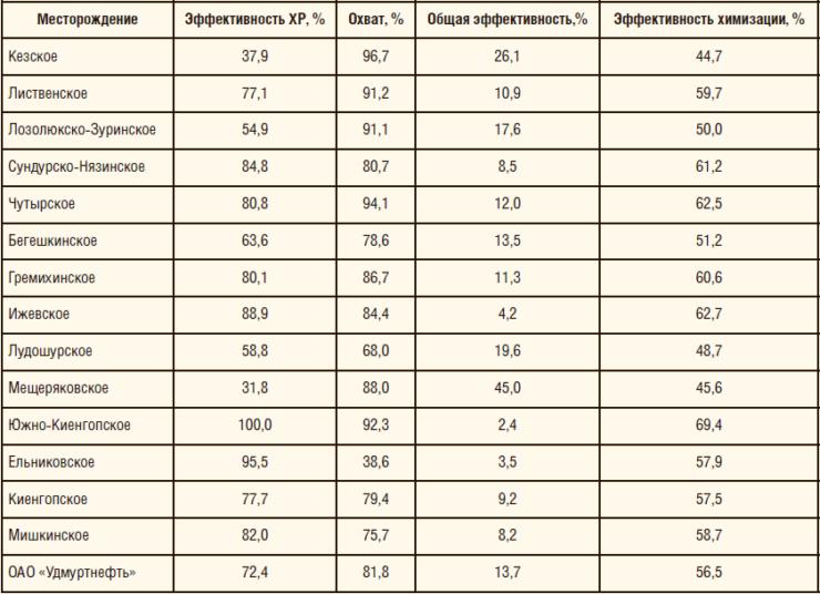 Таблица 1. Эффективность технологий антикоррозионной ингибиторной защиты на месторождениях ОАО «Удмуртнефть»