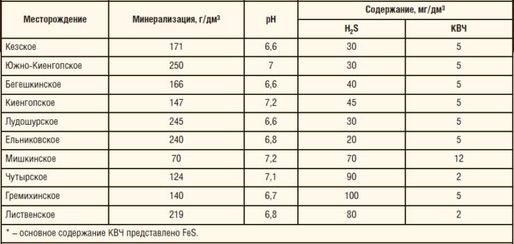 Таблица 3. Технологии ингибиторной защиты на коррозионном фонде ОАО «Удмуртнефть»