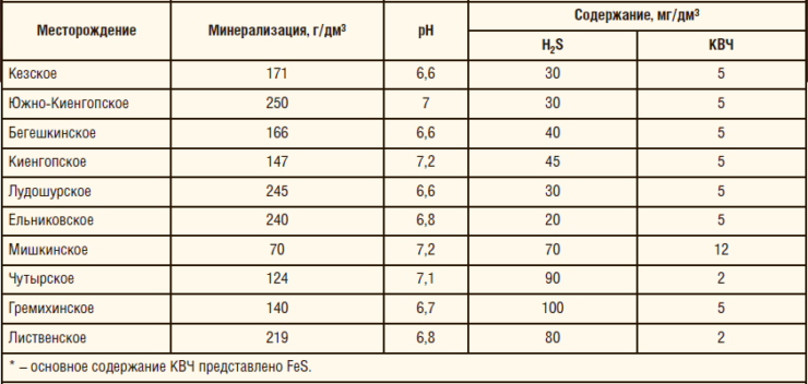 Таблица 2. Характеристики сред месторождений ОАО «Удмуртнефть»