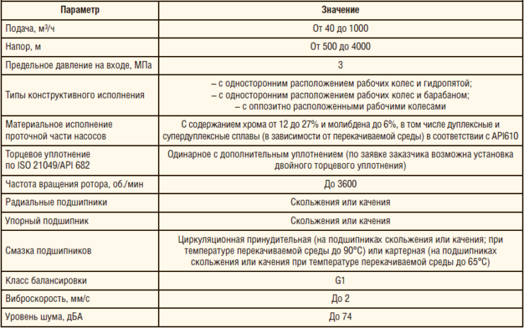 Таблица 1. Конструктивные особенности насосов для ППД