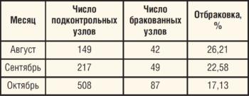 Контроль подготовки УЭЦН к монтажу на СБ ЭПУ