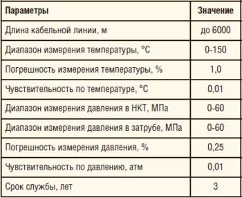 Таблица 1. Основные характеристики системы ИРЗ ТМС для СУ ШВН