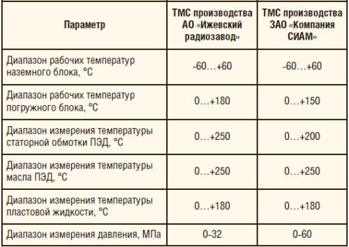 Таблица 4. Основные характеристики высокотемпературной ТМС производства АО «Ижевский радиозавод» и ЗАО «Компания СИАМ»