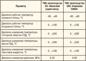 Таблица 3. Основные характеристики высокотемпературной ТМС серии РУМБ ТМС-Т производства ООО «Геофизмаш»