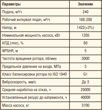 Таблица 2. Основные технические характеристики ЦНС (Р) 220-1422