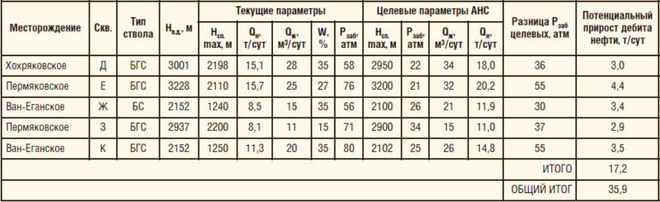 Таблица 4. Расчет дополнительной добычи от внедрения струйного насоса типа АНС на Хохряковском, Пермяковском и Ван-Еганском м/р, УНП-1, 3, 4 АО «ННП»