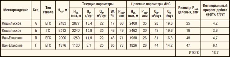 Таблица 3. Расчет дополнительной добычи от внедрения струйного насоса типа АНС на Кошильском и Ван-Еганском м/р УНП-1,4 АО «ННП»