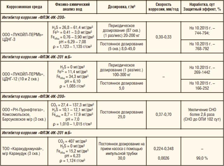 Таблица 1. Результаты мониторинга эффективности действия ингибиторов коррозии