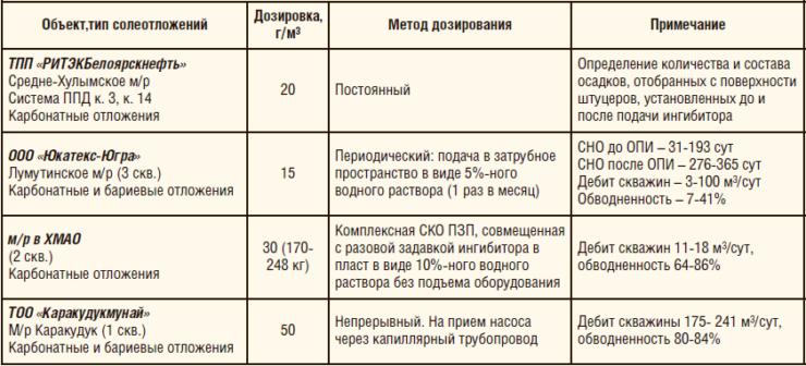 Таблица 3. Результаты ОПИ ингибитора солеотложений «ФЛЭК-ИСО-502»