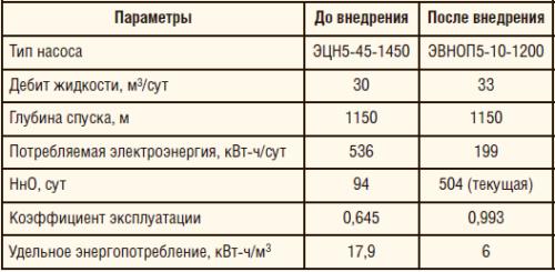 Таблица 8. Результаты внедрения УЭВН с ЭДСС на скважине НГДУ «Азнакаевскнефть» ПАО «Татнефть»