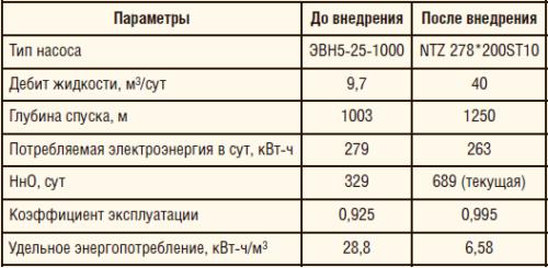 Таблица 7. Результаты внедрения УЭВН с ЭДСС на скважине НГДУ «Альметьевнефть» ПАО «Татнефть»