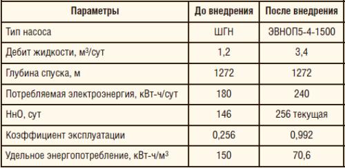 Таблица 9.Результаты внедрения УЭВН с ЭДСС на скважине НГДУ «Нурлатнефть» ПАО «Татнефть»
