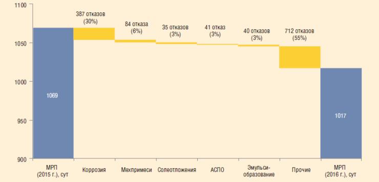 Рис. 1. Факторный анализ снижения МРП