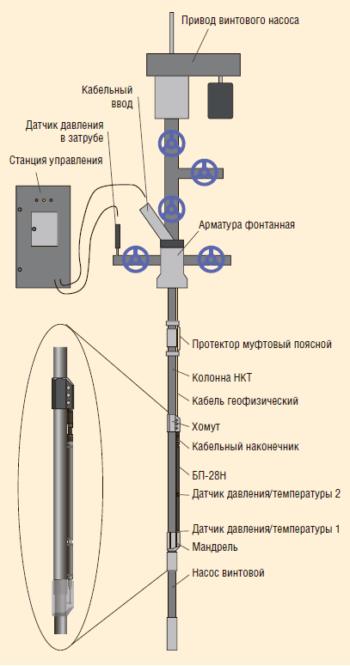 Рис. 1. Система ИРЗ ТМС для СУ ШВН